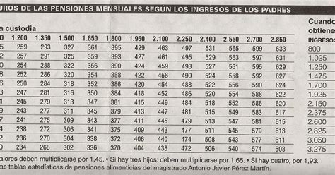 tabla alimenticia de pensiones 2016 abogados divorcios en alicante tabla pensi 211 n aliment 205 cia