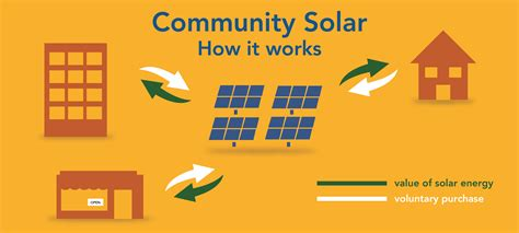 How Many Solar Panels To Power A House by How Many Solar Panels To Power A House How To Choose The