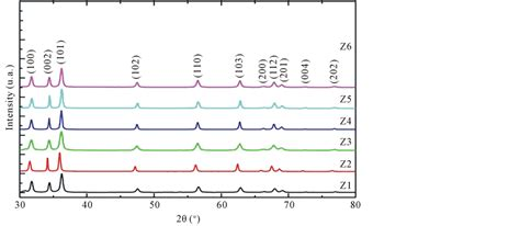 xrd pattern of zinc oxide nanoparticles mass synthesis in polyol of tailored zinc oxide