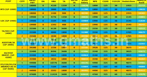 ssc salary chart after seventh pay commission from 01 01