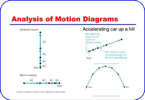 physics diagrams accelerating car up a hill