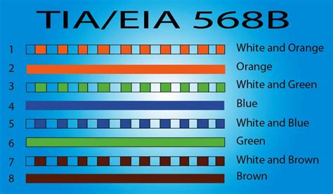 cable code cable color code images