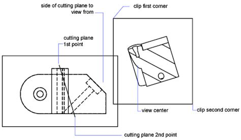 sectional view definition solview