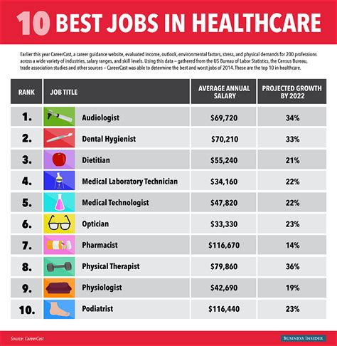 Top Mba In Healthcare Management by The 10 In Healthcare For 2015 Business Insider
