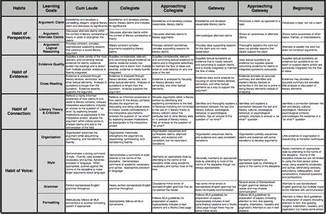 school technology plan template untitled document otis coe uky edu