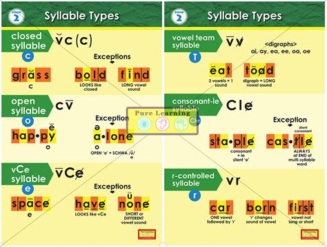 syllable template syllable posters book two syllable types posters