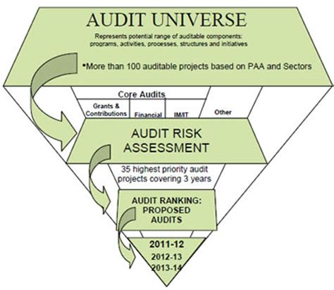 Risk Based Audit Plan 2008 2011 Images Frompo It Audit Universe Template
