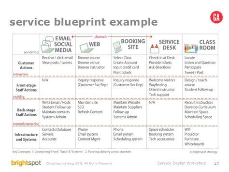 workshop layout principles brightspot service design workshop