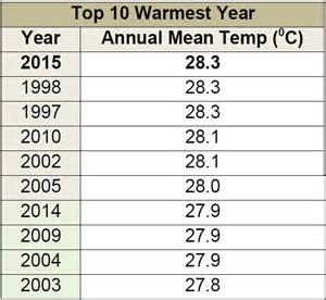 average global temperature by year table 2015 one of warmest years in singapore s history says mss