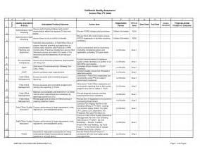 quality assurance surveillance plan template best photos of quality assurance plan outline quality