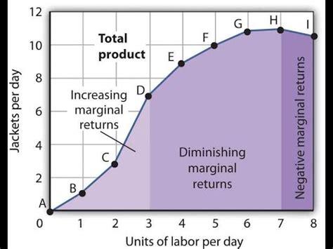 explain the law of diminishing what is diminishing marginal product youtube