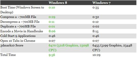 test windows 7 windows 7 vs windows 8 comparison meets new
