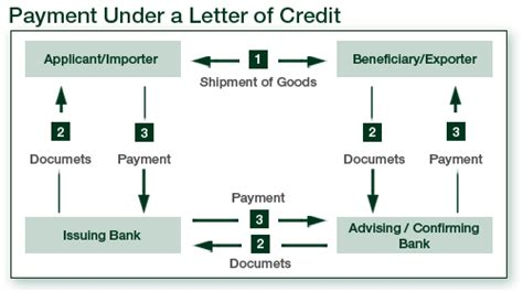Letter Of Credit Graph What Difficulties Do Importers Usually When Applying For The Letter Of Credit To The Bank