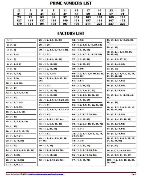 printable prime numbers 1 100 factors 1 100 lesupercoin printables worksheets