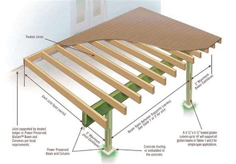 Elevation Home Design Tampa pressure treated glulam columns atlantic forest products