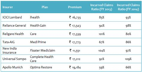 health insurance plans images