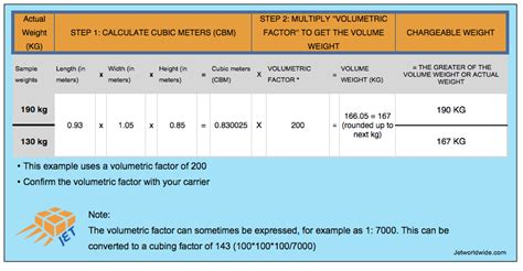how to calculate square meters volume weight and cbm explained