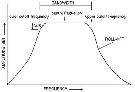 high pass filter cutoff frequency formula filter