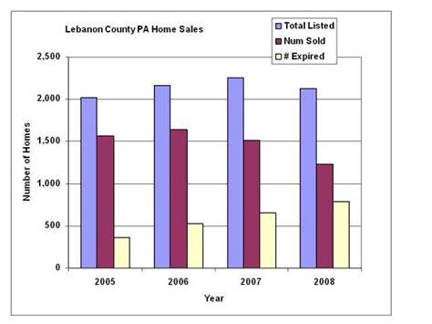 houses for sale in lebanon county pa lebanon pa real estate lebanon county home sales statistics