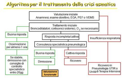 asma e alimentazione asma bronchiale allergica terapia rimedi dieta