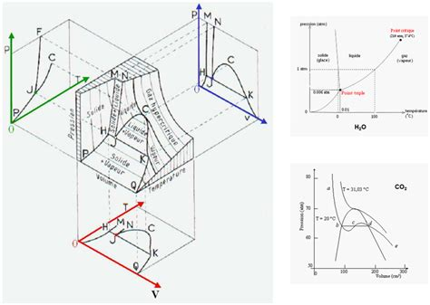 cours thermodynamique diagramme de phase initiation 224 la thermodynamique mol 233 culaire pour le g 233 nie