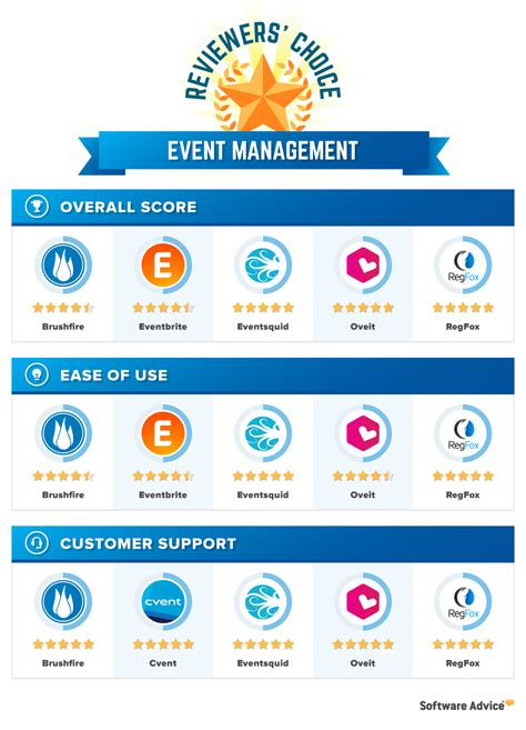event management software  reviews pricing