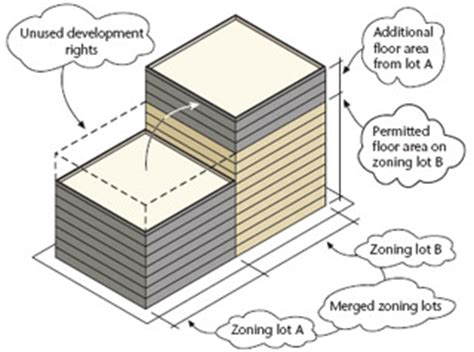 philadelphia rm1 zoning floor area ratio far zoning glossary dcp