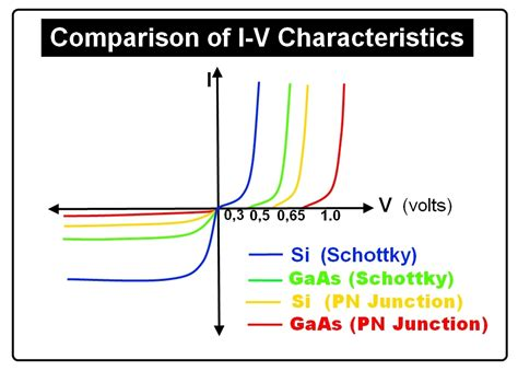iv curve for diode diode iv diagram diode get free image about wiring diagram