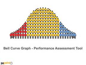 powerpoint bell curve template bell curve graph powerpoint