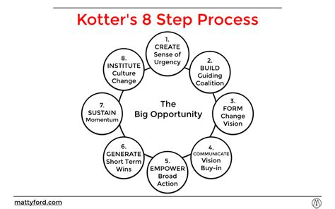 kotter framework kotter 8 step process for change mattyford