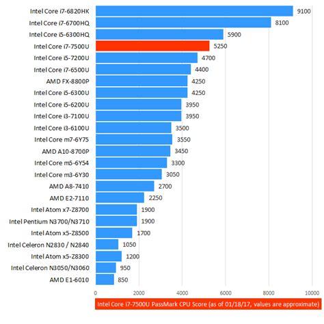 mobile processor chart intel i7 7500u 7th laptop cpu laptop processors