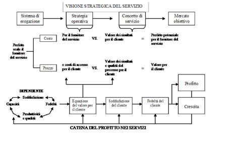 economia e gestione della riassunto di economia e gestione delle imprese di servizio