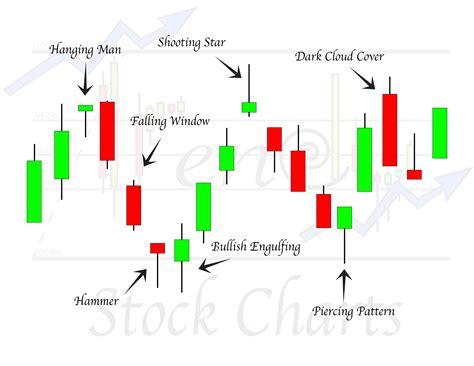 hammer pattern stock chart high profit candlestick patterns advanced candlestick