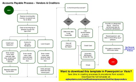 accounts payable procedures flowchart accounts payable process flow chart accounts payable