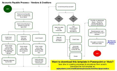 Accounts Payable Process Vendors Template Accounts Payable Flowchart Template