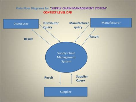 supply chain management diagram supply chain management system