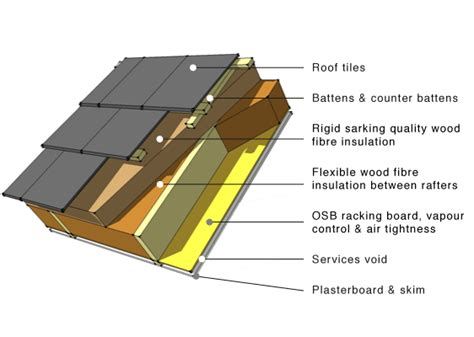 anatomy of a barrel tile roof ecorenovator view single post summer sun and heat and