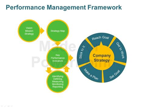 performance management process template performance management framework for corporates editable
