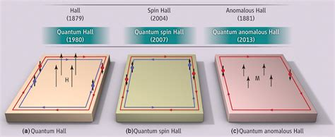 quantum design hall effect atoms