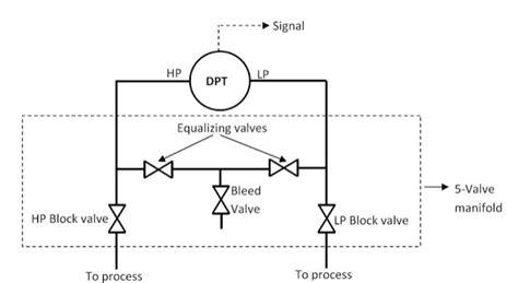 kalibrasi defferential pressure transmitter abi blog teknik