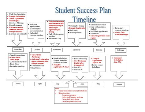 Academic Success Plan Template student success plan