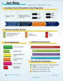 Visual Resume Template by Financial Analyst Visual Resume Sle Visual Ly