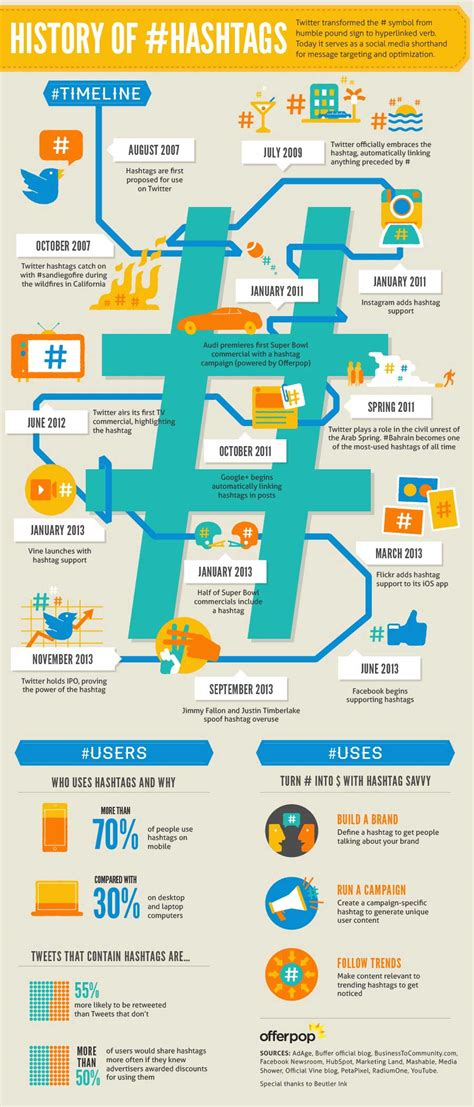 the infographic history of social media the history of hashtags infographic marketingprofs article