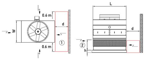 equipment layout guidelines layout bac