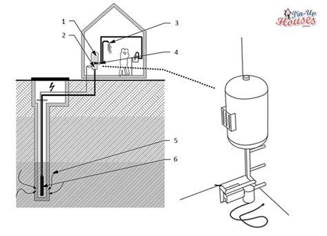tiny house water system cabin water systems tiny house water system types of