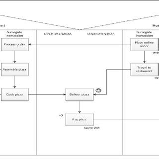 pengertian bpmn diagram contoh diagram bpmn image collections how to guide and refrence
