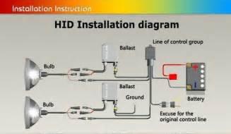 tc hid bulb type h1 h3 h7 h11 9005 9006 buy hid bulb hid xenon bulb xenon bulb product on