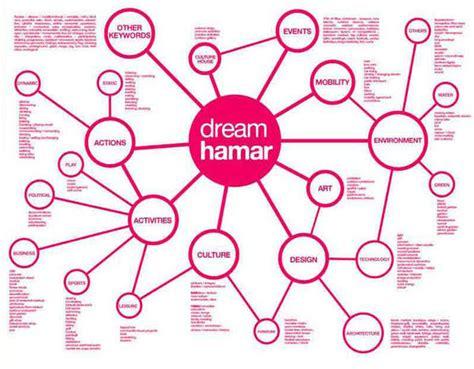 design dream harvard design magazine network design dream your city