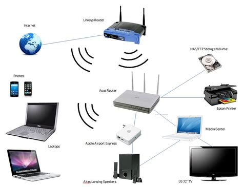 diagram of wireless network related keywords suggestions for home network system