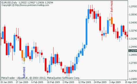 holding pattern exles just earn forex this wordpress com site is the cat s pajamas